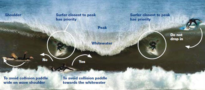 normas-surf
