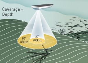transductor-frecuencia