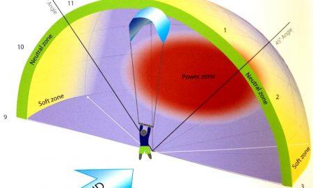 ventana-de-viento-en-kitesurf