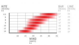 rango de viento