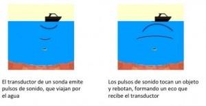 como fundiona un transductor de sonda marina